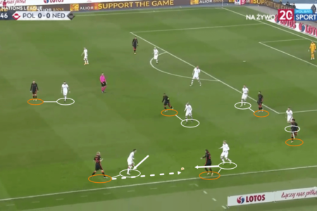 UEFA Nations League 2020/21: Poland vs Netherlands – tactical analysis tactics