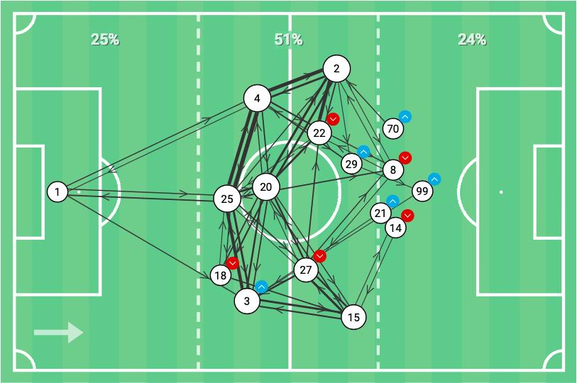 mls-2020-nashville-sc-vs-fc-dallas-tactical-analysis-tactics