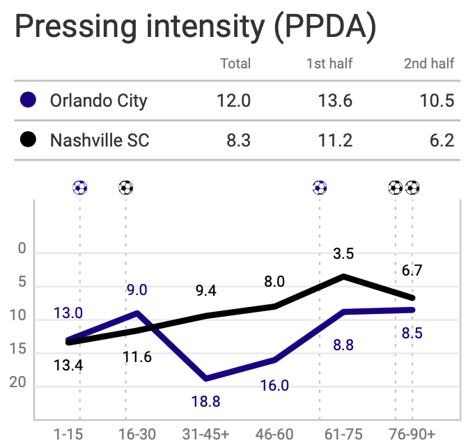 mls-2020-orlando-city-sc-vs-nashville-sc-tactical-analysis-tactics