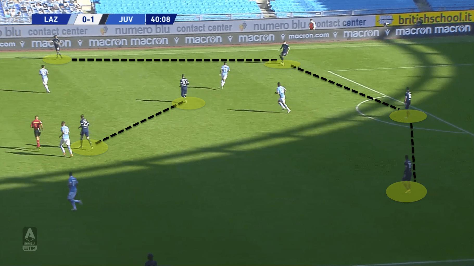Serie A 2020/21: Lazio vs Juventus - tactical analysis tactics