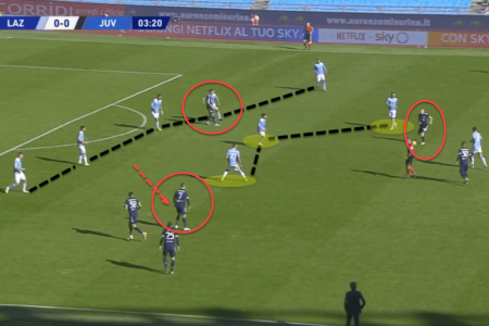 Serie A 2020/21: Lazio vs Juventus - tactical analysis tactics