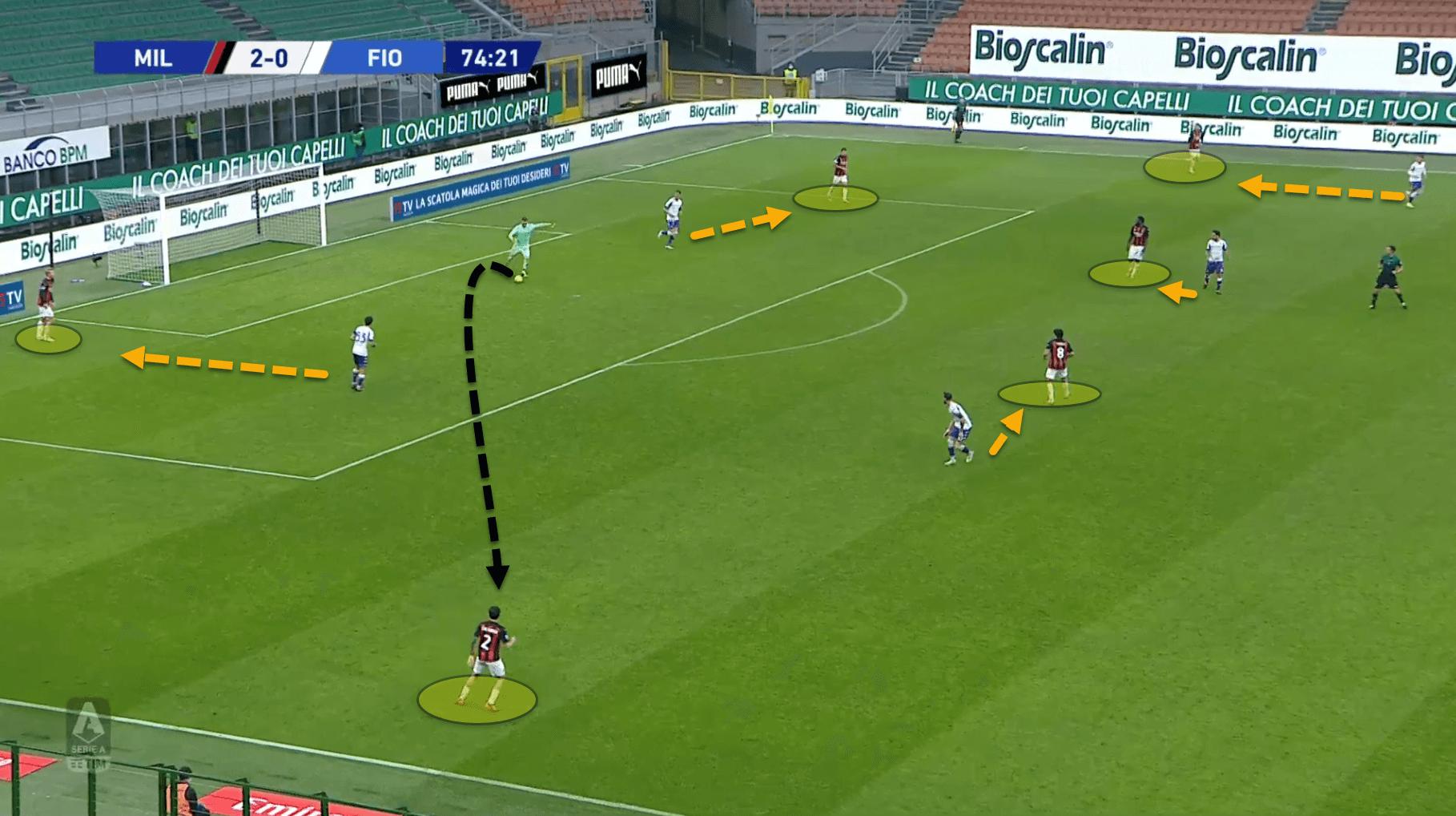 Serie A 2020/21: Milan vs Fiorentina - tactical analysis tactics
