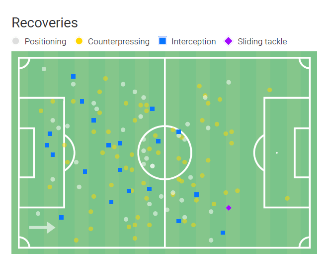 Franck Kanoute 2020/21 - scout report-tactical analysis tactics