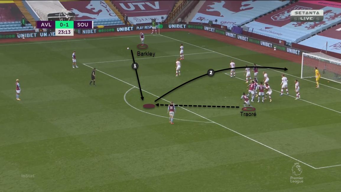 Premier League 2020/21: Aston Villa vs Southampton – tactical analysis tactics