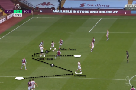 Premier League 2020/21: Aston Villa vs Southampton – tactical analysis tactics