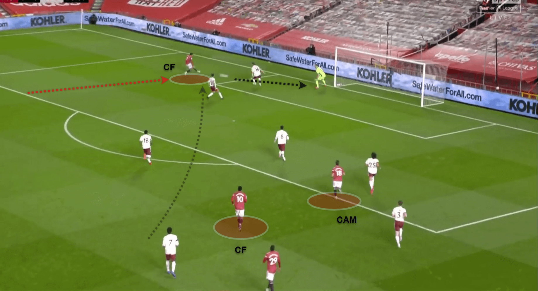 Premier League 2020/21: Manchester United v Arsenal - tactical analysis - tactics