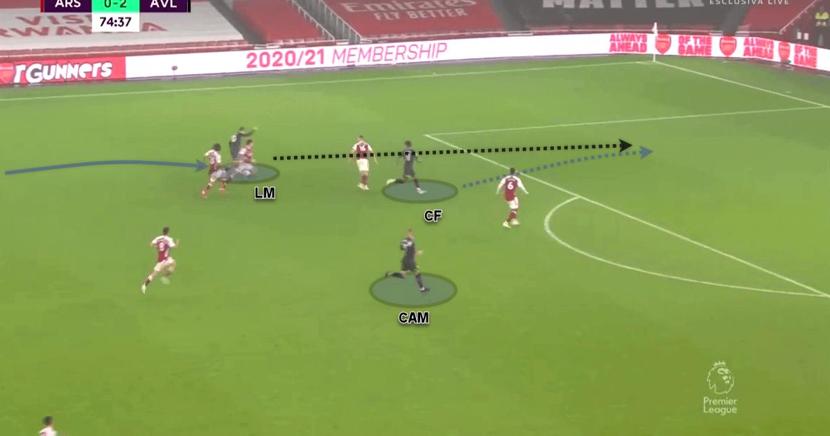 Premier League 2020/21: Arsenal v Aston Villa - tactical analysis tactics