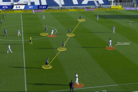 Serie A 2020/21: Atalanta vs Inter - tactical analysis tactics