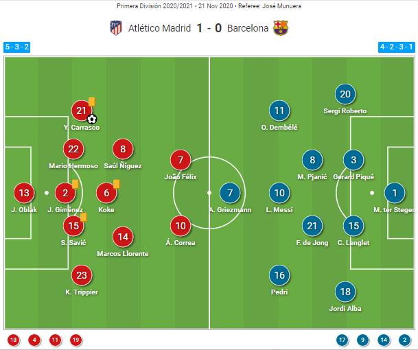La Liga 2020/21: Atletico Madrid vs Barcelona - tactical analysis tactics
