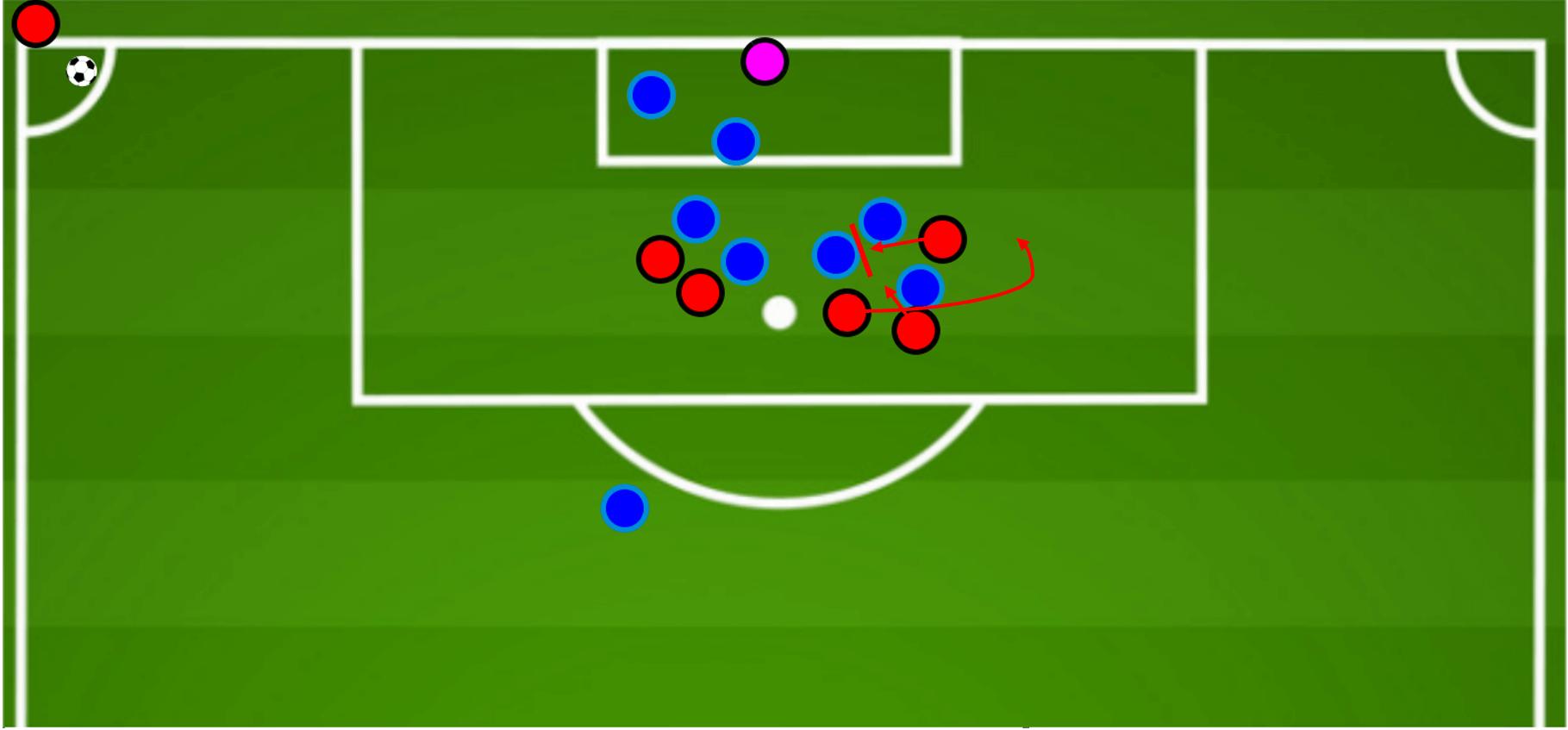 Tactical analysis: Using NFL plays to improve set-pieces in football (Part 2) tactics