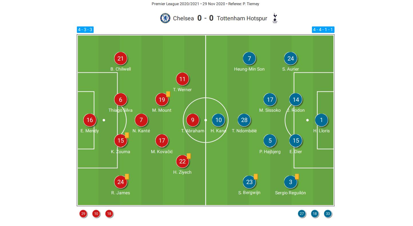 Premier League 2020/21: Chelsea vs Tottenham Hotspur - tactical analysis tactics