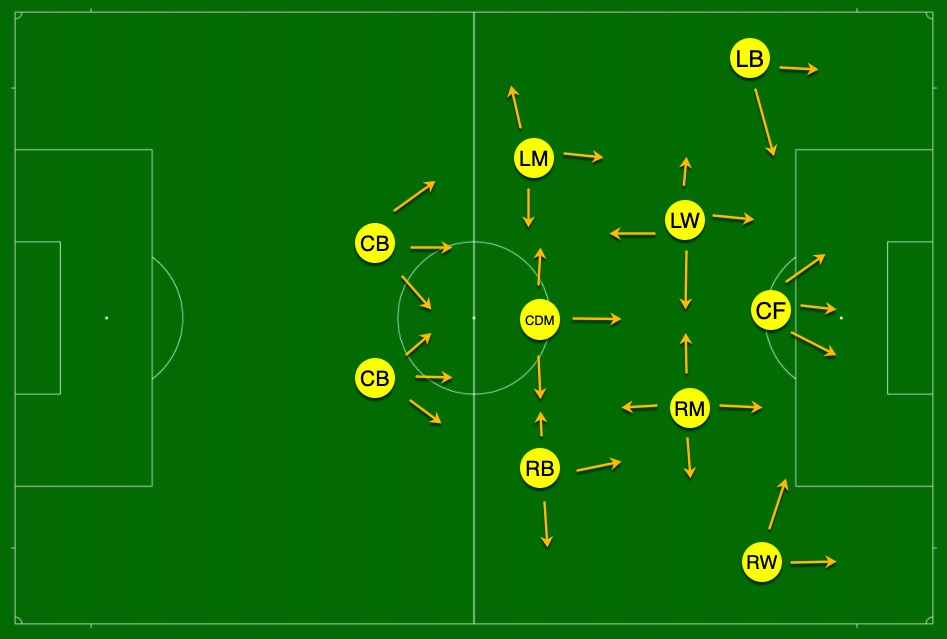 Brazil's tactical system to better use of its international players