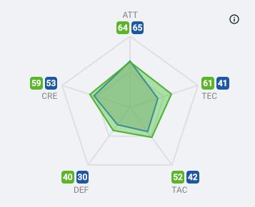 Scout Report - Benfica's Everton Soares - tactical analysis - tactics