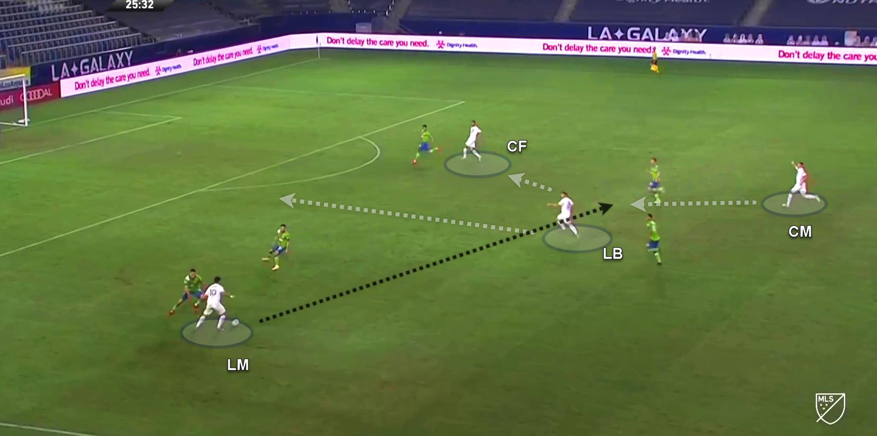 MLS 2020: LA Galaxy v Seattle Sounders - tactical analysis tactics