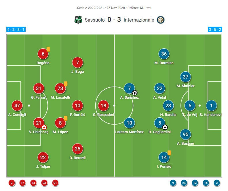 Serie A 2020/21: Why Sassuolo's efforts failed against Inter? - tactical analysis tactics