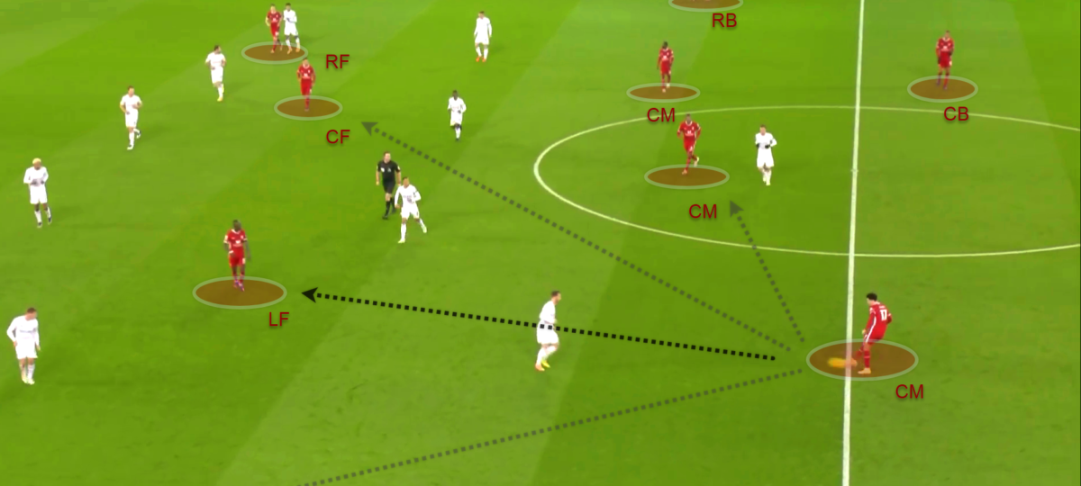 Premier League 2020/21: Liverpool v Leicester City - tactical analysis tactics