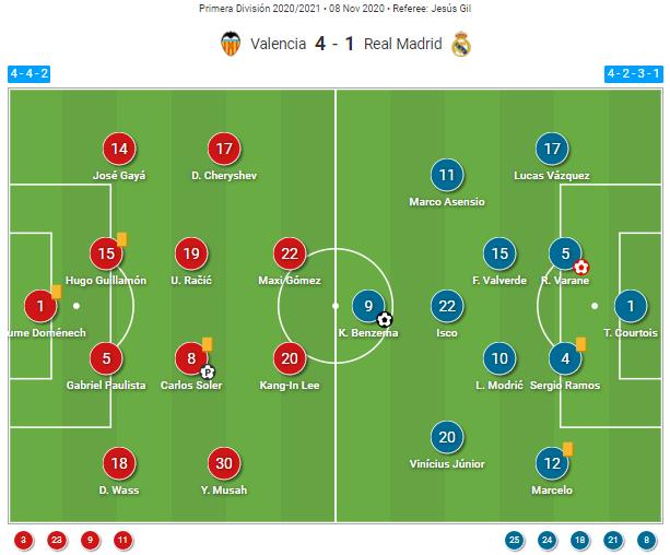 La Liga 2020/21: Valencia vs Real Madrid - tactical analysis tactics