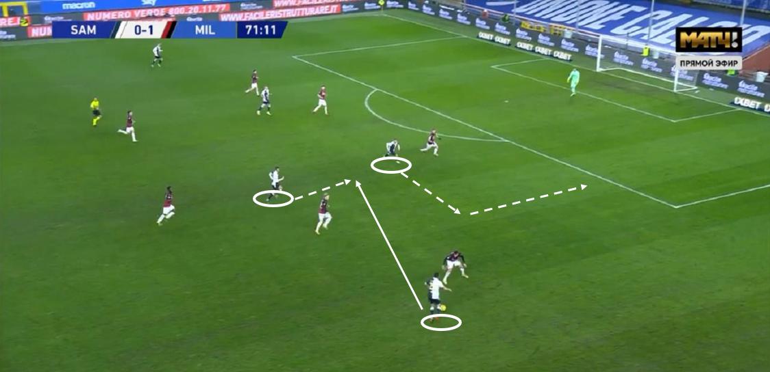 Seria A 2020/21: Sampdoria vs Milan - tactical analysis tactics