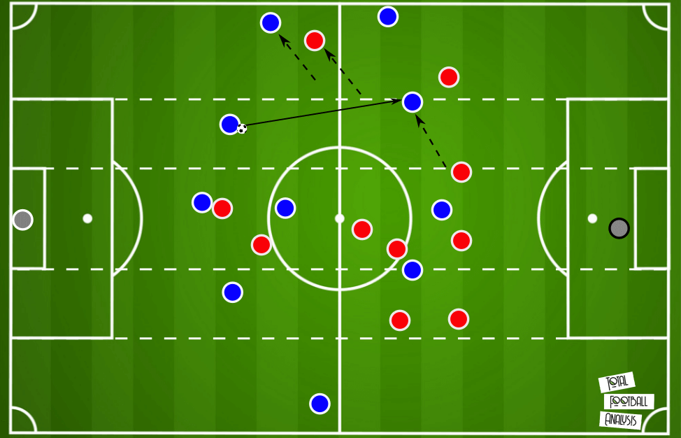 Xabi Alonso at Real Sociedad B 2020/21 - tactical analysis tactics