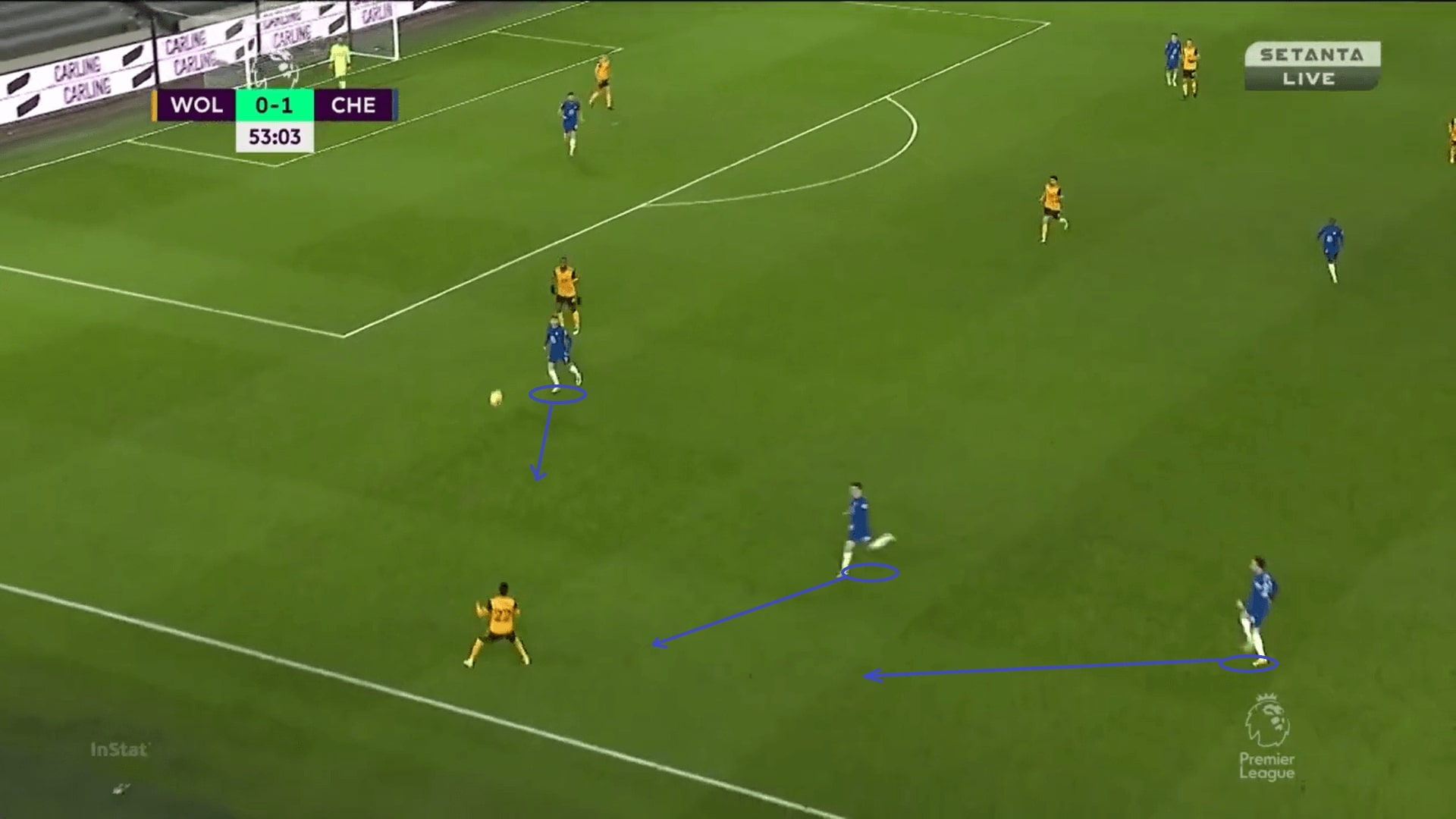 Premier League 2020/21: Wolves vs Chelsea - tactical analysis - tactics