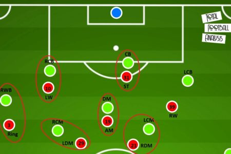 How did Kalmar FF survive in the Allsvenskan 2020 play-off? - tactical analysis - tactics