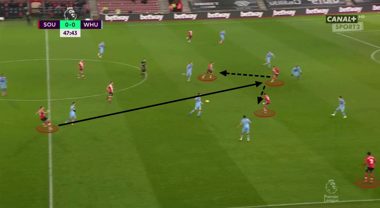 Premier League 2020/21: Southampton vs West Ham United - tactical analysis tactics