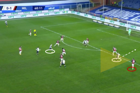 Seria A 2020/21: Sampdoria vs Milan - tactical analysis tactics