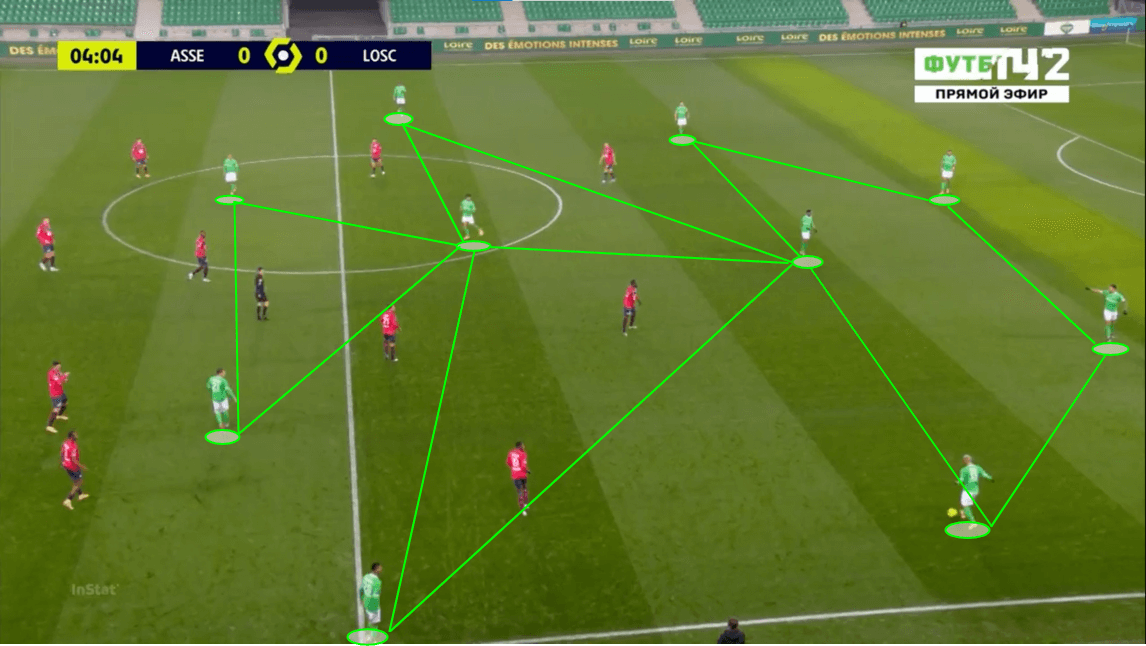 Ligue 1 2020/21: Saint-Etienne vs Lille - tactical analysis - tactics