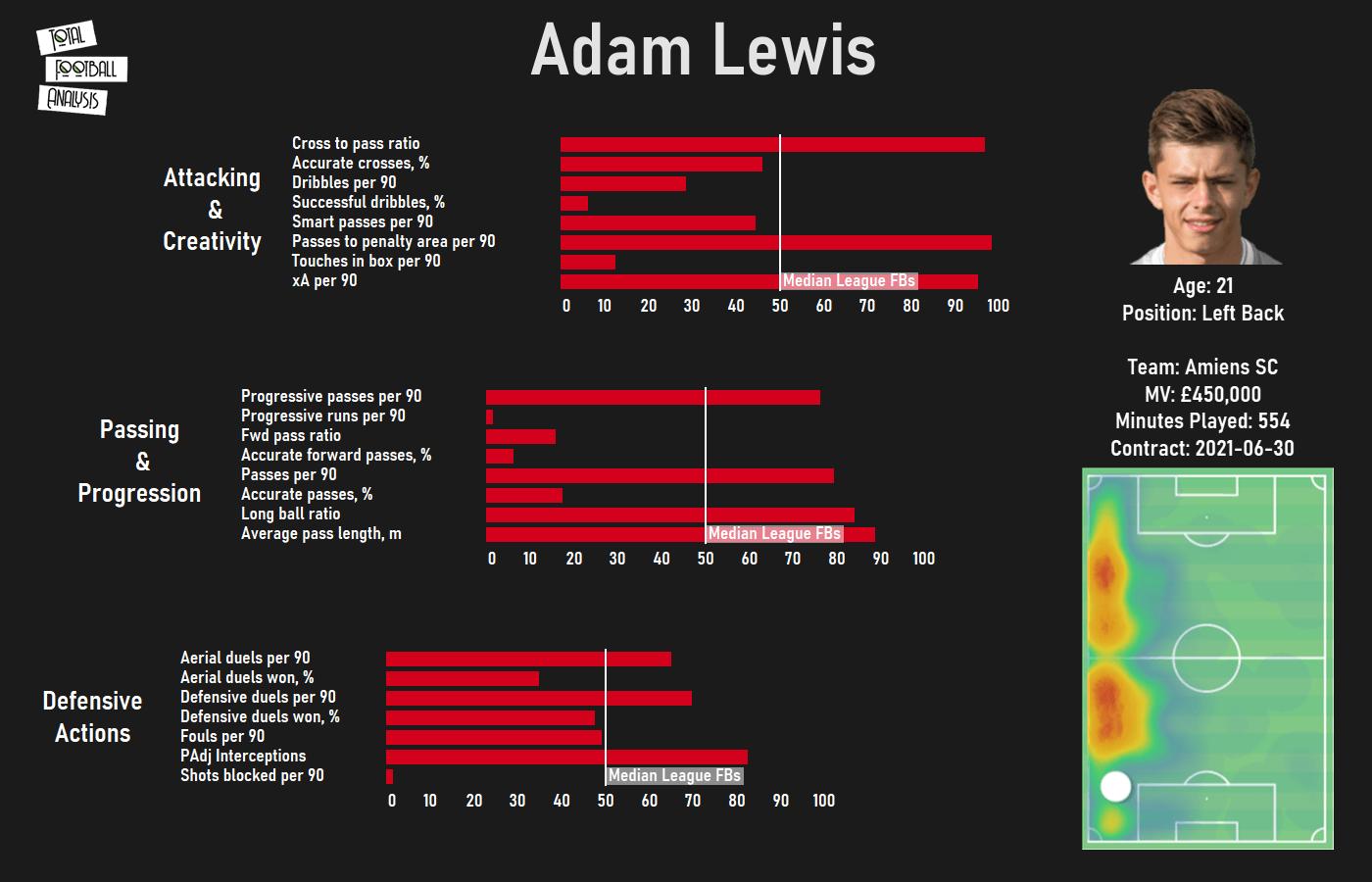 Liverpool 2020/21 loan watch - data analysis statistics
