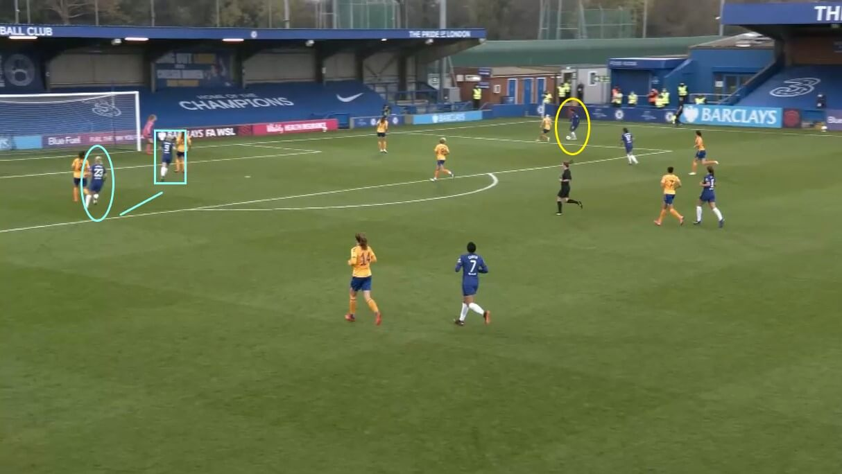 Pernille Harder at Chelsea Women 2020/2021 - scout report - tactical analysis tactics