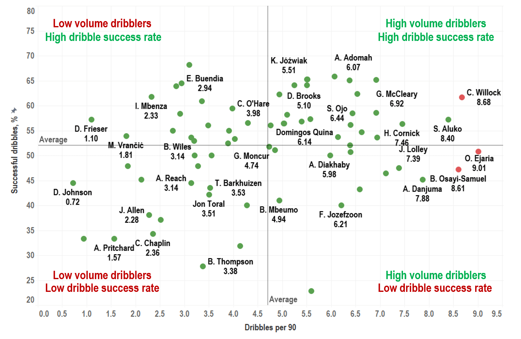 Searching the Championship to fix Sheffield United's attack - data analysis statistics