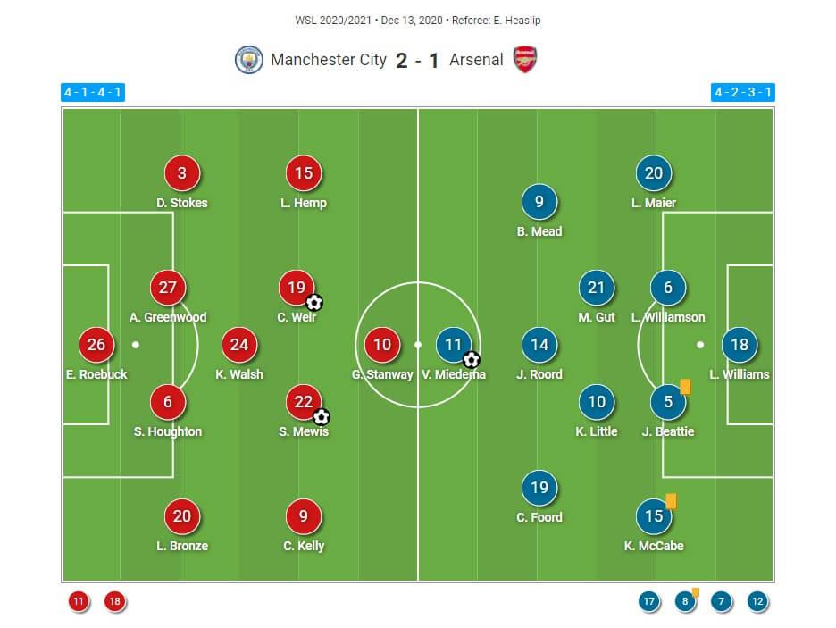 FAWSL 2020/2021: Manchester City Women v Arsenal Women - tactical analysis tactics