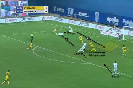 Indian Super League 2020/21: Hyderabad FC vs Jamshedpur FC - tactical analysis tactics