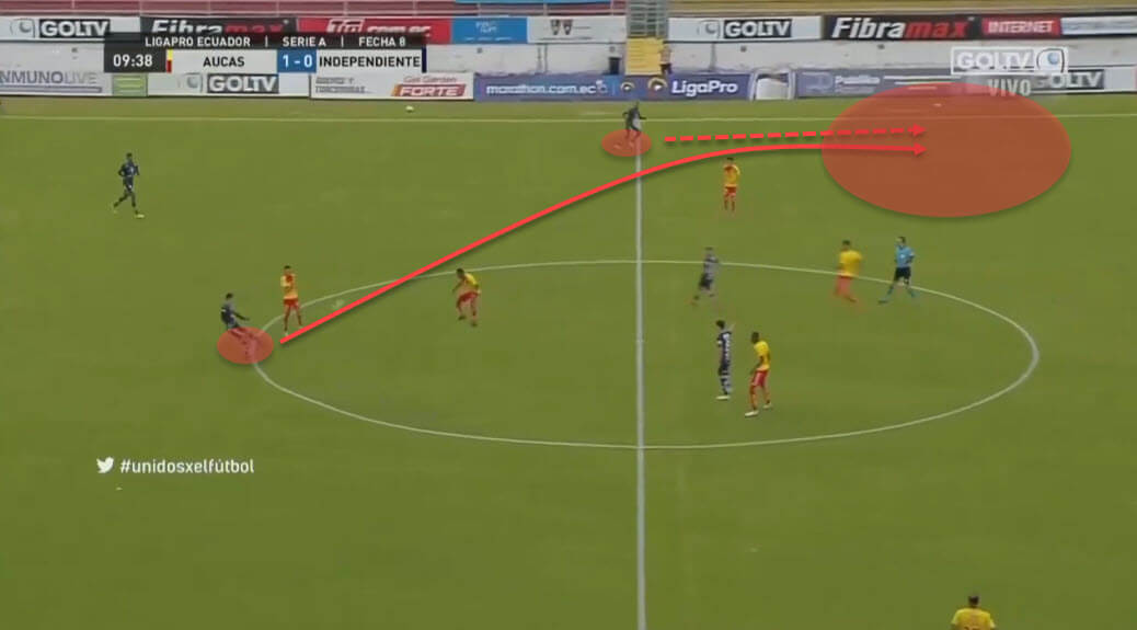 Miguel Angel Ramirez at Independiente del Valle 2020/21 - tactical analysis - tactics