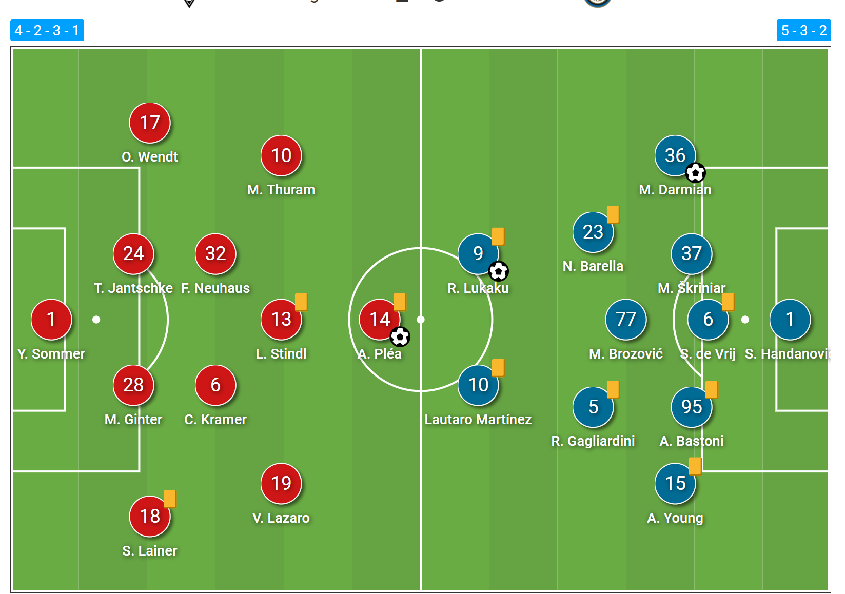 UEFA Champions League 2020/21: Borussia Monchengladbach vs Inter- tactical analysis tactics