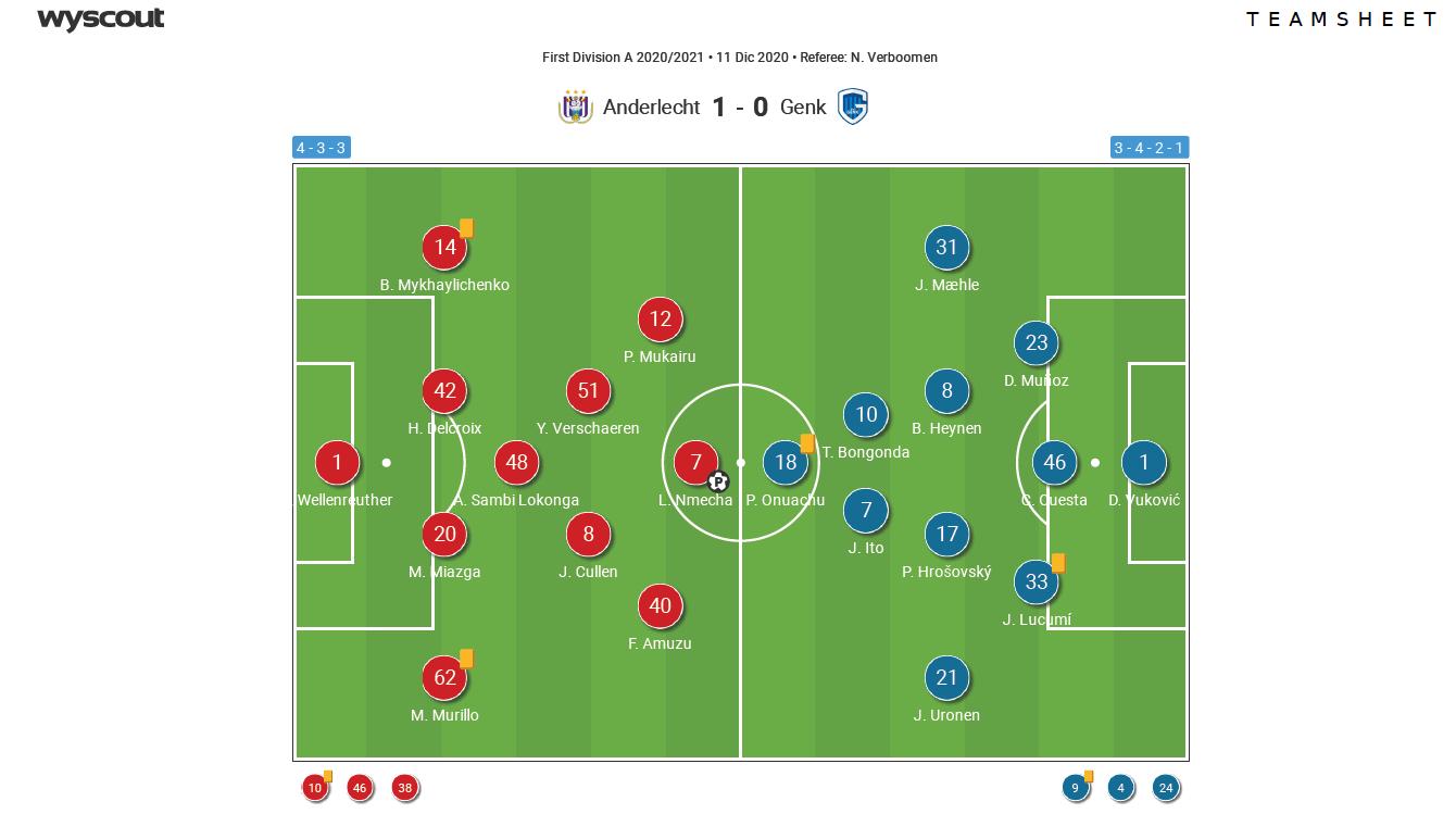 Belgian Pro League 2020/21 - Anderlecht v Genk - tactical analysis tactics