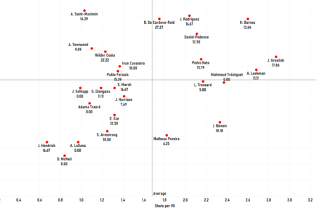 "Finding the best wingers outside the ""Big Six"" in the Premier League - data analysis statistics"