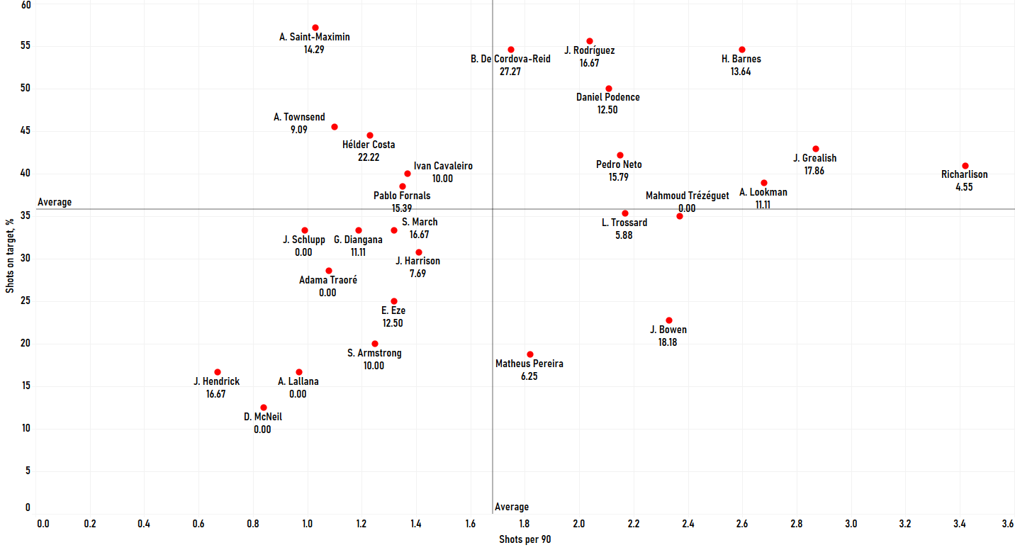 """Finding the best wingers outside the """"Big Six"""" in the Premier League - data analysis statistics"""