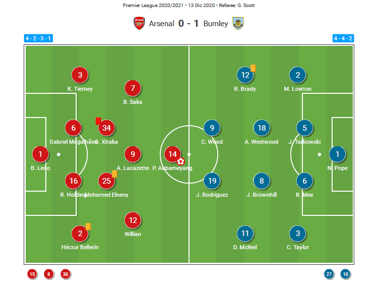 Premier League 2020/21: Arsenal v Burnley - tactical analysis tactics