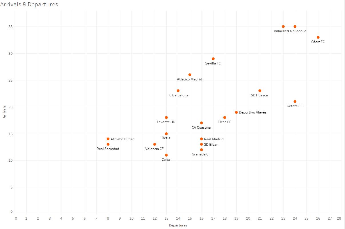 La Liga 2020/21: Transfer Report – data analysis – statistics