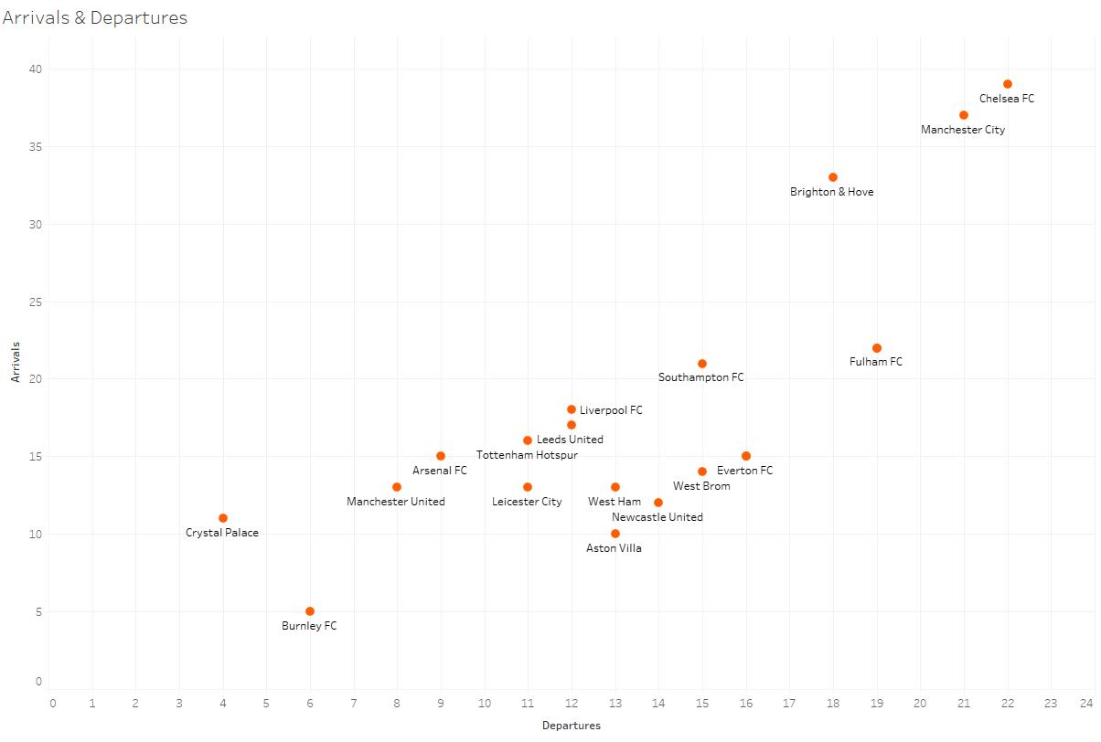 Premier League 2020/21: Transfer Report – data analysis – statistics
