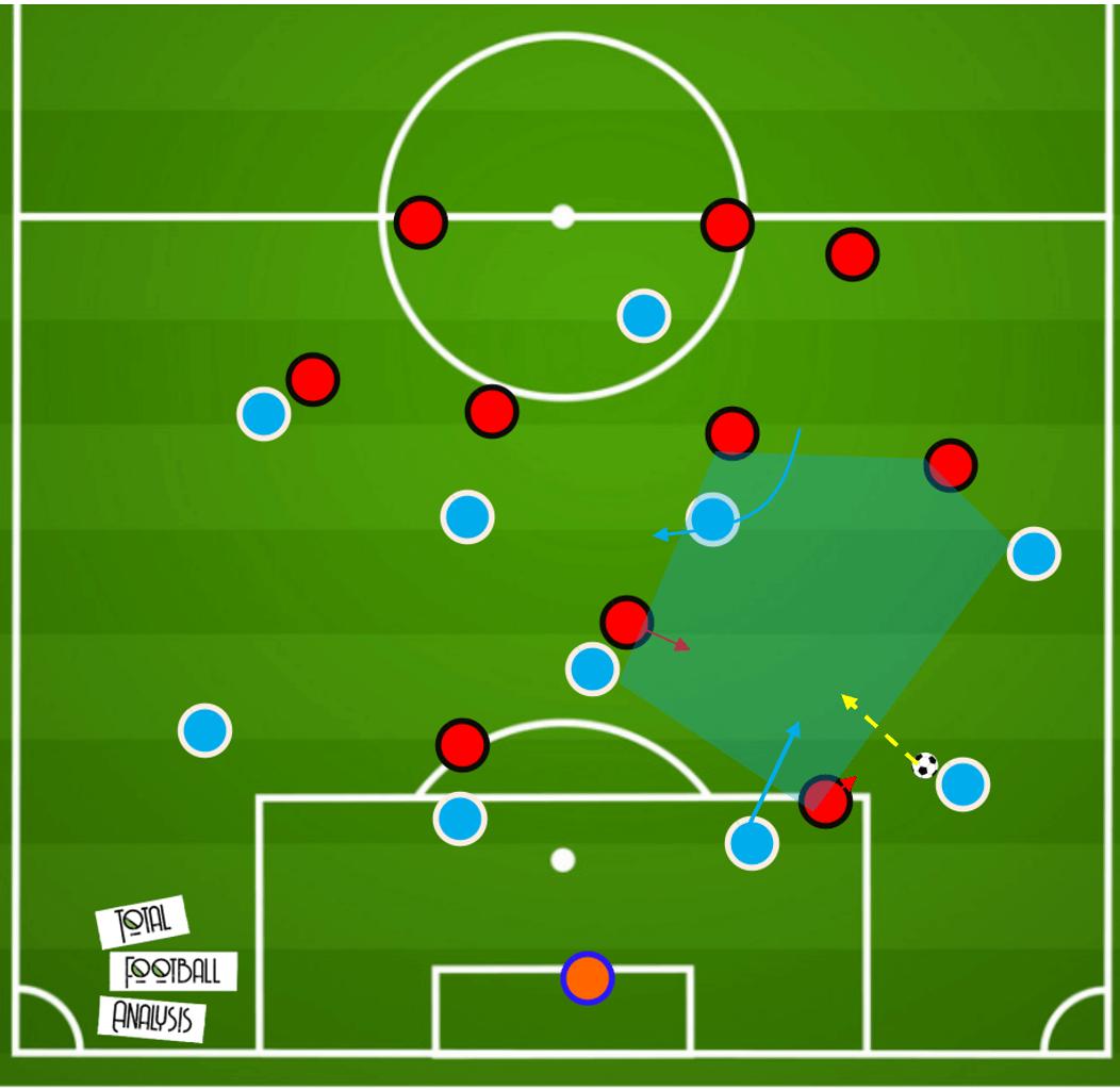 Carlos Corberan at Huddersfield Town 2020/21 tactical analysis tactics
