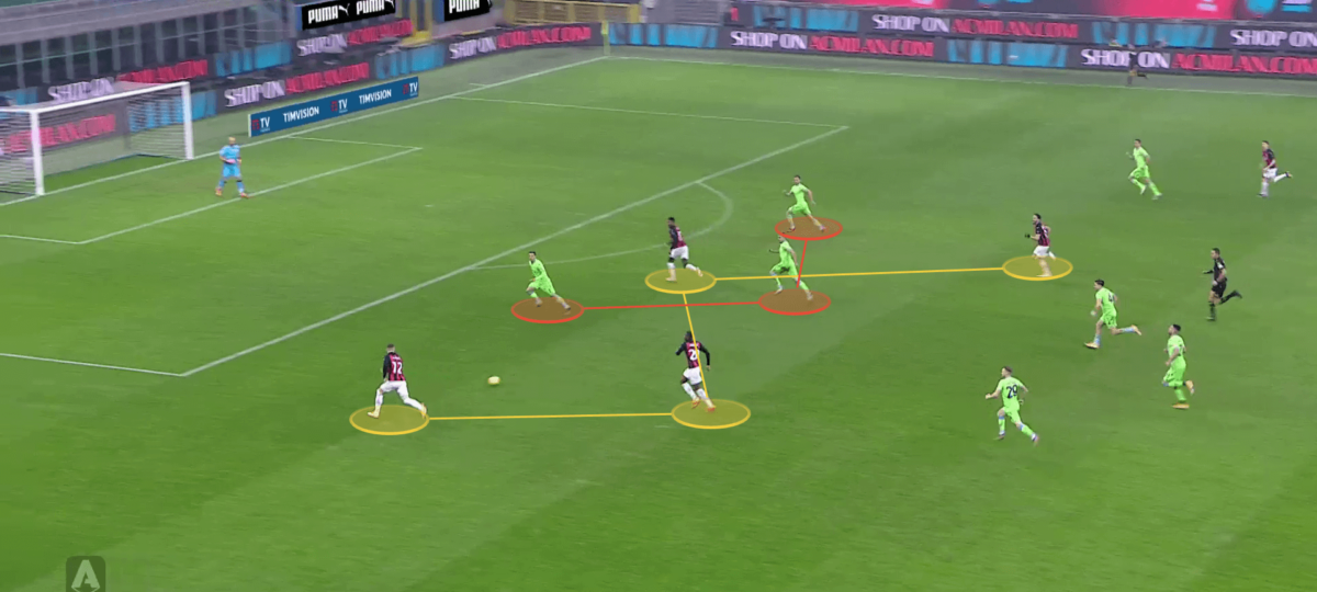 Serie A 2020/21: How Milan outwitted Lazio to top Serie A before Christmas - tactical analysis tactics
