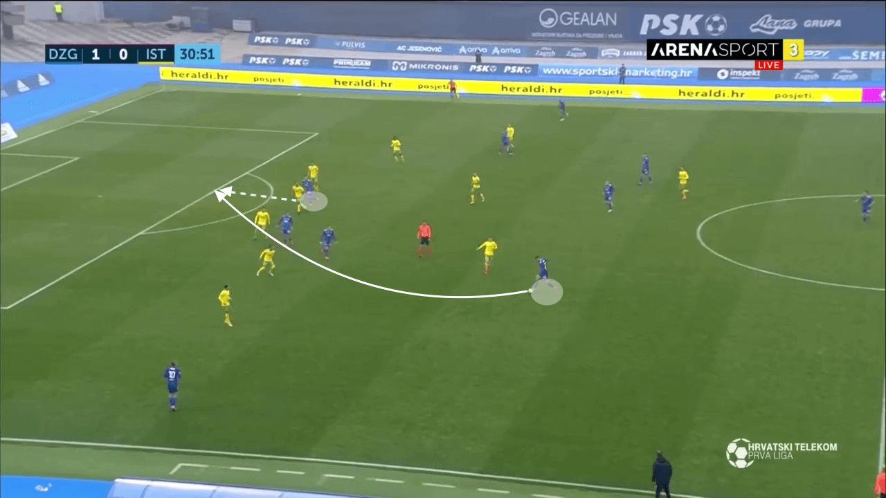 Joško Gvardiol 2020/21 - scout report - tactical analysis - tactics