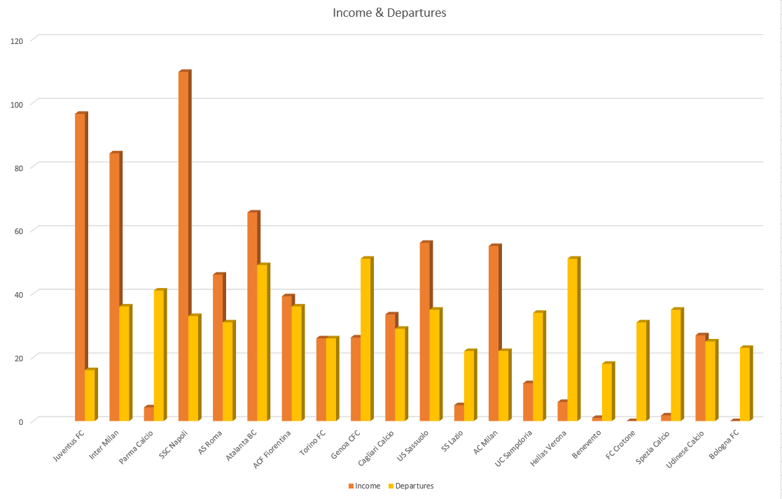 Serie A 2020/21: Transfer Report – data analysis – statistics