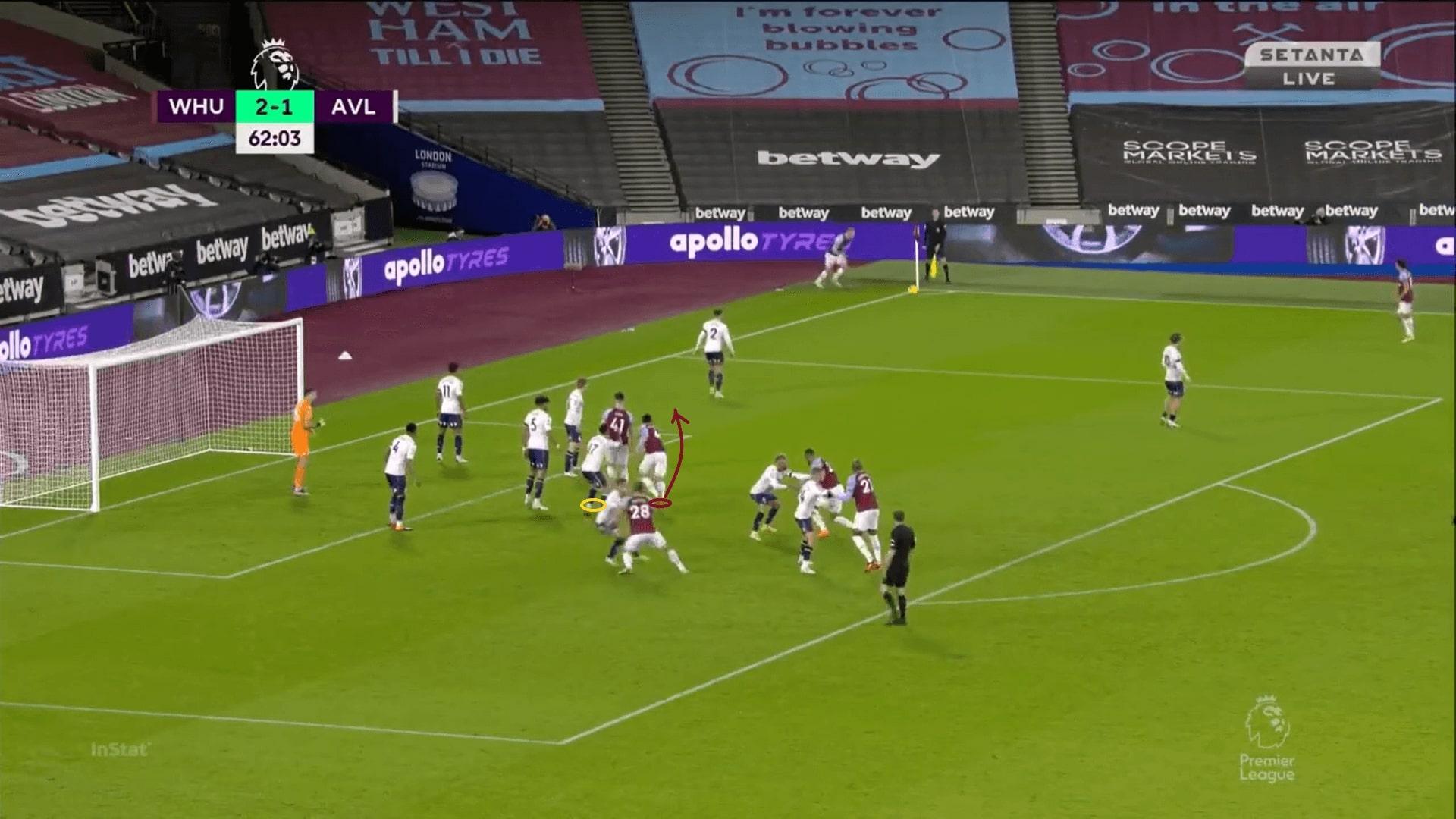 Premier League 2020/21: West Ham United - set-piece analysis