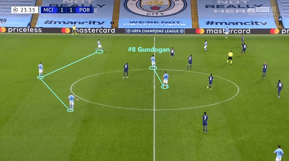 Premier League 2020/21: Manchester City - scout report - tactical analysis - tactics