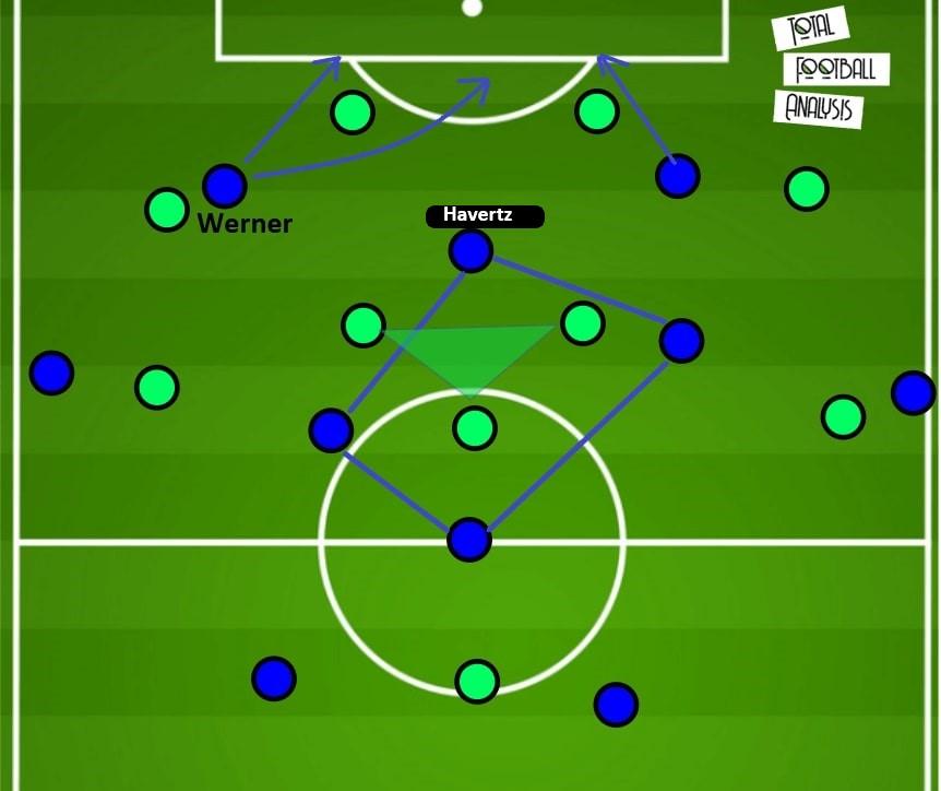 Thomas Tuchel at Chelsea 2020/21 - tactical analysis - tactics