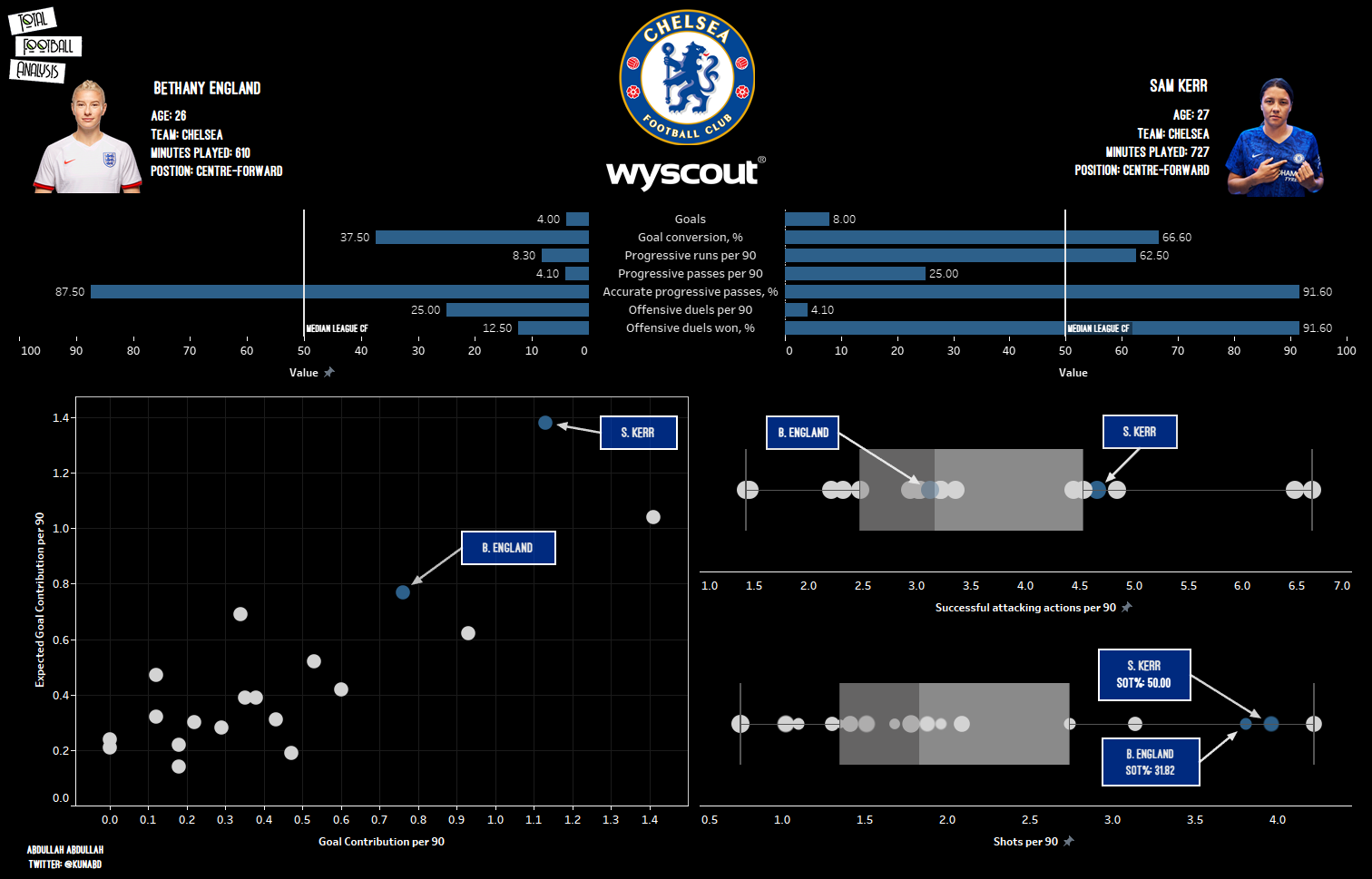 Chelsea Women 2020/21: Who should be their starting centre-forward? - scout report tactical analysis tactics