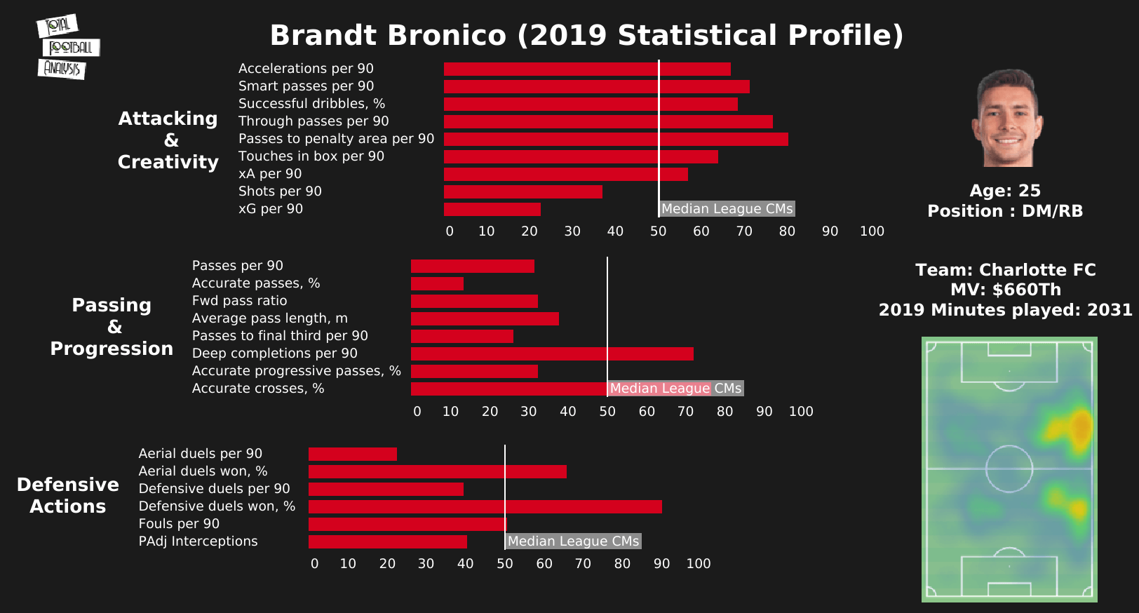 Brandt Bronico 2021 - scout report - tactical analysis tactics